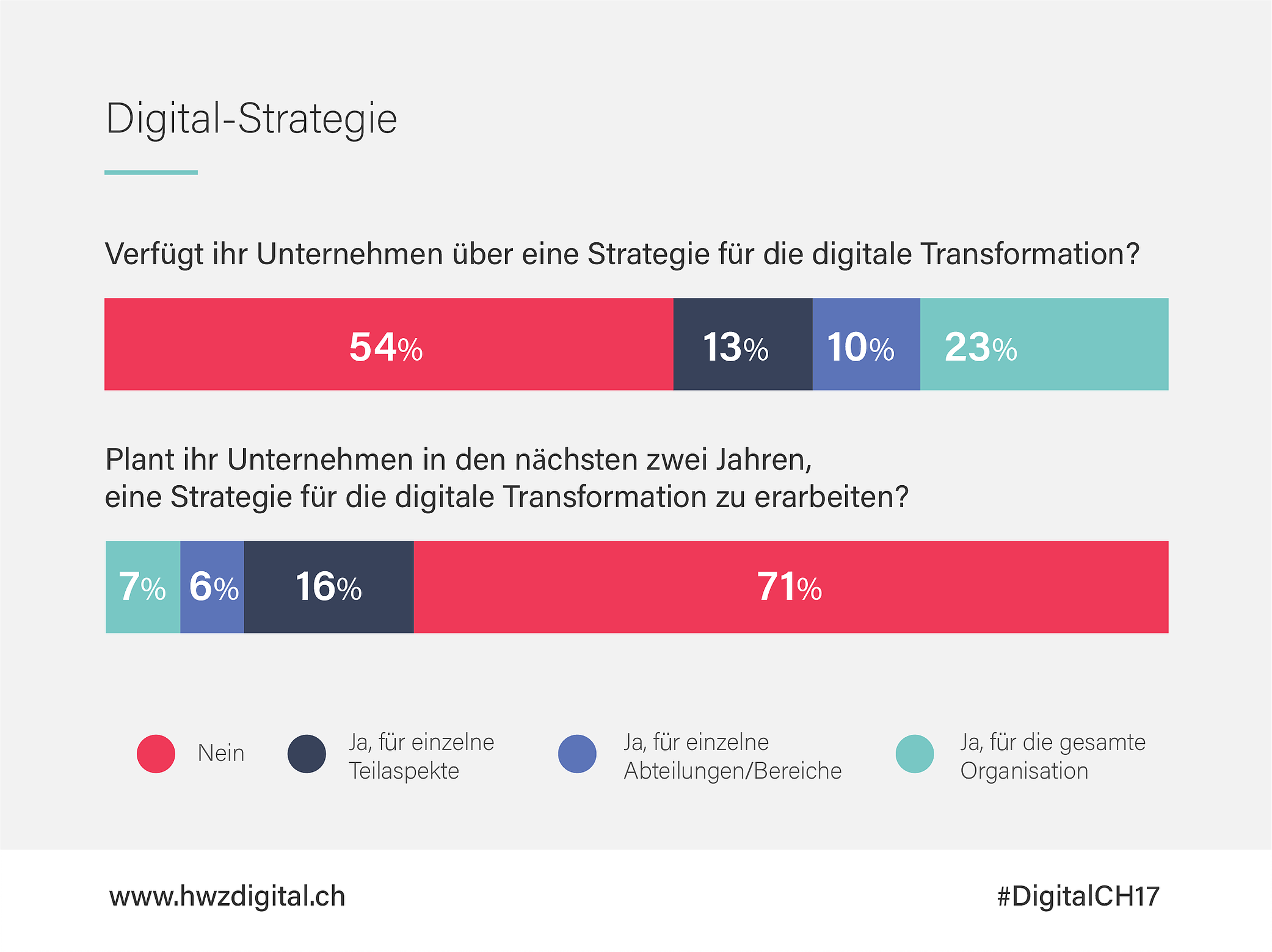 Digitale Transformation 2017 Media Consulting GmbH News